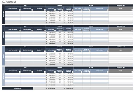sales pipeline templates smartsheet