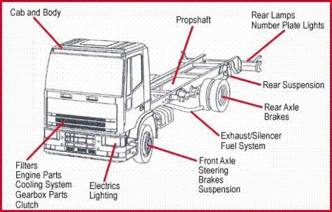 volvo truck parts diagram image gallery lorry truck parts