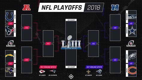 nfl playoff bracket predictions unbiased