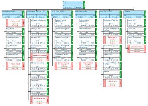 Wbs Template Work Breakdown Structure Template Cyberuse
