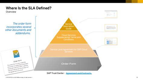 sap cloud platform service level agreements  itsm