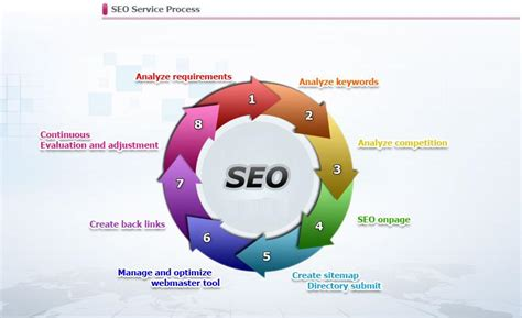 Seo Process by The Importance Of Back Linking For Seo