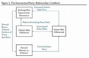 The International Parity Relationship Combined — 300 Hours ...
