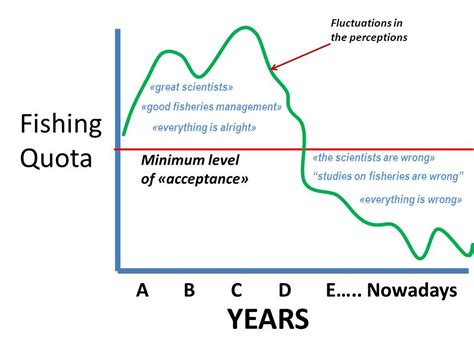 humboldt current system wrong fisheries management