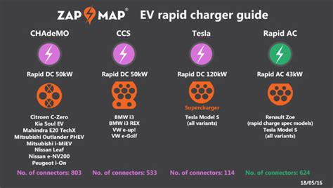 Ev Rapid Charger Guide