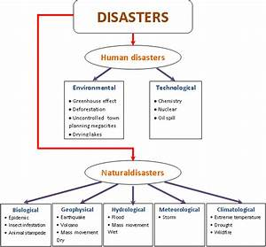 Classification Of Natural Disasters  16