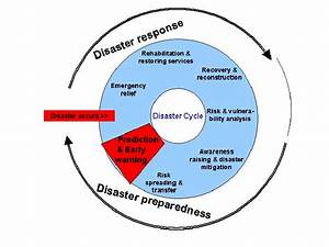 The Disaster Cycle Or Disaster Management Continuum