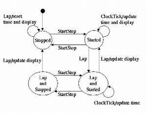 The State Diagram For The Two Button Stopwatch  There Are
