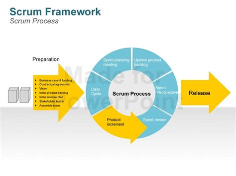 scrum process fully animated editable powerpoint