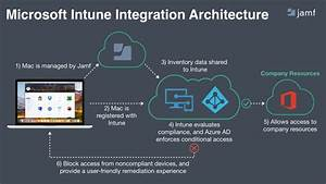 Microsoft Intune And Jamf Pro  Better Together To Manage