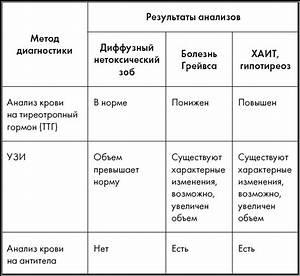 Статистика смертности от гипертонии в россии