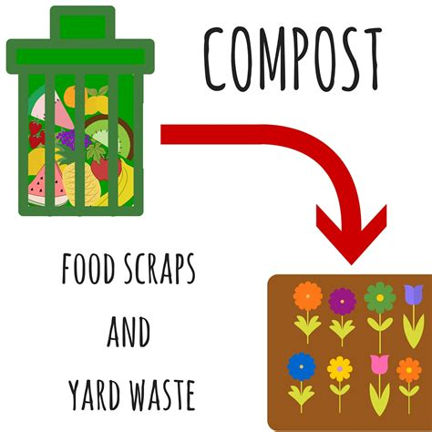 compost cuisine sustainability archives cool choices