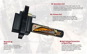 Amazon Com  Ignition Coil Pack