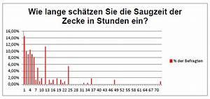 Mittelwert Berechnen Statistik : auswertung statistik saugzeit borreliose nachrichten ~ Themetempest.com Abrechnung