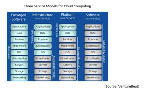 cloud computing  changing     business