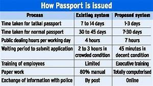 how many days does it take to get a fresh passport in With documents you need to get a passport