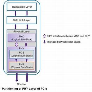 Pcie Pipe 4 4 1  Enabler For Pcie Gen4  U2013 Vip Central