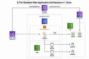 Aws Architecture Diagram Software