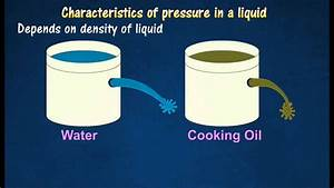 Diagram Of Liquid Pressure