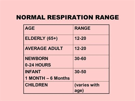 normal range of rate vital signs module c ppt