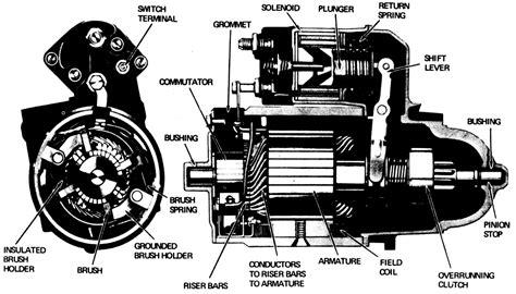 | Repair Guides | Engine Electrical | Starter | AutoZone.com