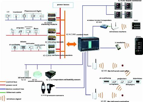 smart home systems smart home electronics images