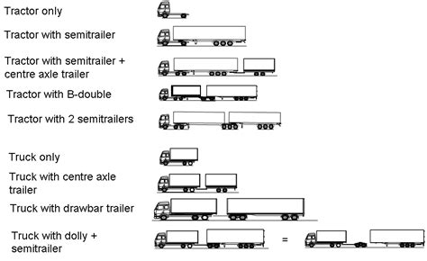 What Are The Different Trailer Types?