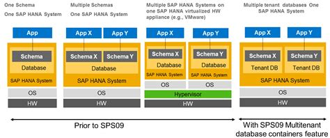 sap hana multitenant  containers sap hana