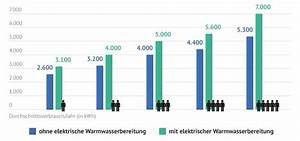 Stromverbrauch Berechnen 2 Personen : photovoltaik solarstrom f r eigenbedarf solarenergie ~ Themetempest.com Abrechnung
