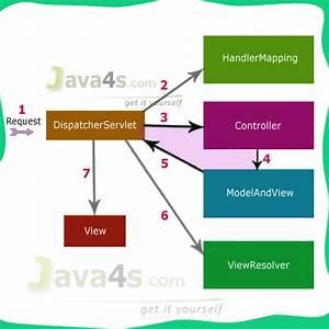 Java Tutorial Practice