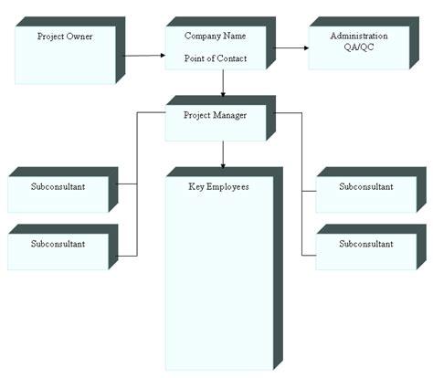 org chart template word organizational chart template word playbestonlinegames