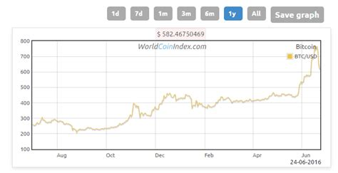 Bitcoin Exchange Rate by Buying Ethereum How I Started Investing In Cryptocurrency