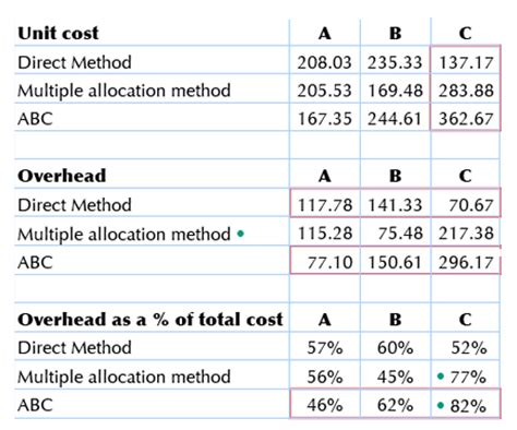 abcs  cost allocation   wood products industry