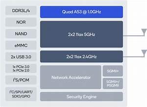 Wifi 6 Embedded Sbc Features Qualcomm Ipq6018 Processor