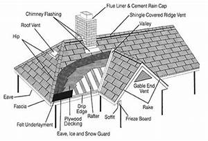 Roofing FAQs for Your Portland Oregon Home | Pacific West ...