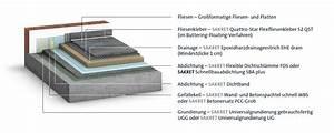 Estrich Im Außenbereich : fliesen und platten im au enbereich aber mit sicherheit sakret ~ Markanthonyermac.com Haus und Dekorationen