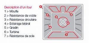 Four électrique Chaleur Tournante : le four encastrer utiliser et entretenir au mieux son four ~ Premium-room.com Idées de Décoration