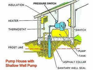 Ppt - Household Water Systems Powerpoint Presentation