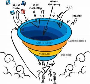 Internet Marketing specialist Think Cloud Studio Start New ...