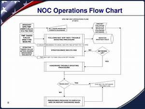 ppt dps tmf joint network operations center noc With operational flow chart template