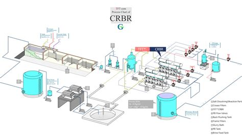 Crbr Primary Brine For Caustic Soda  Crbr, An Innovation Technology For Primary Brine Refining