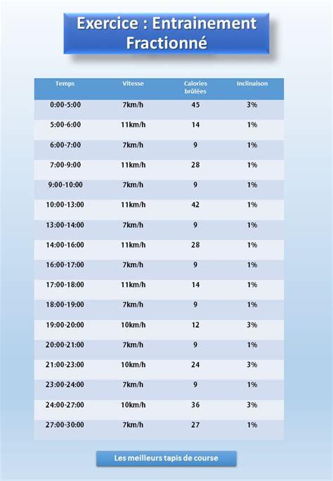 marche rapide sur tapis et perte de poids entrainement fractionn 233 sur tapis de course exercice de 30 minutes