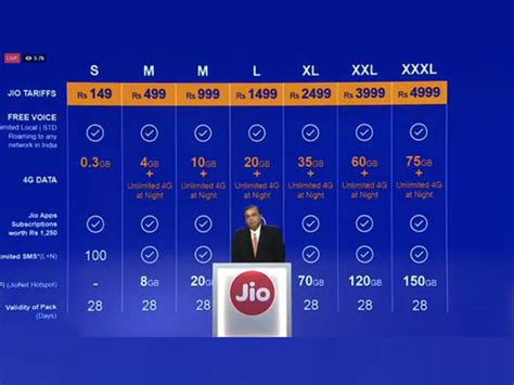 reliance jio officially launched tariff plans starts from rs 149 provides data at rs 50 gb