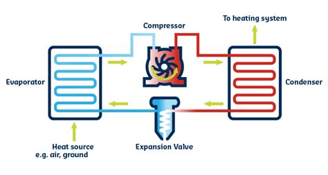 Heat System Diagram by Getting With Heat Pumps