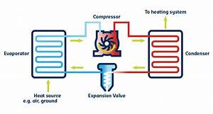 Getting Down With Heat Pumps