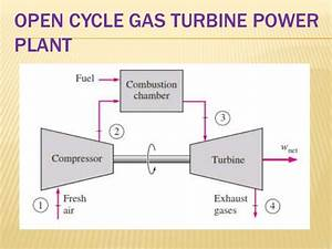 Performance Of Gas Turbine Power Plant
