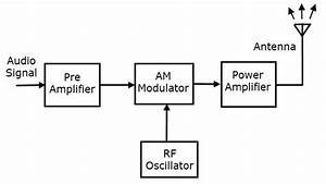 Fm Transmitter And Receiver Block Diagram