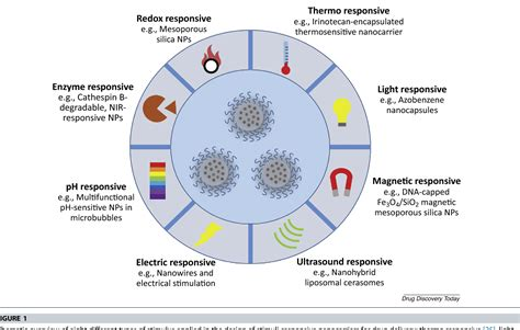 Figure 1 from Applications of stimuli-responsive nanoscale drug delivery systems in ...