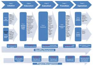 Project Management Stages