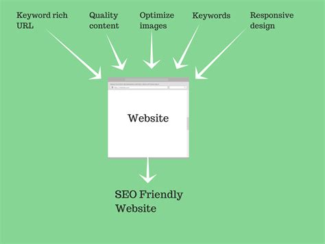 How Make Search Engine Friendly Website Checklist